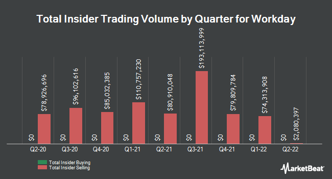 Insider Trades by Quarter for Workday (NASDAQ:WDAY)