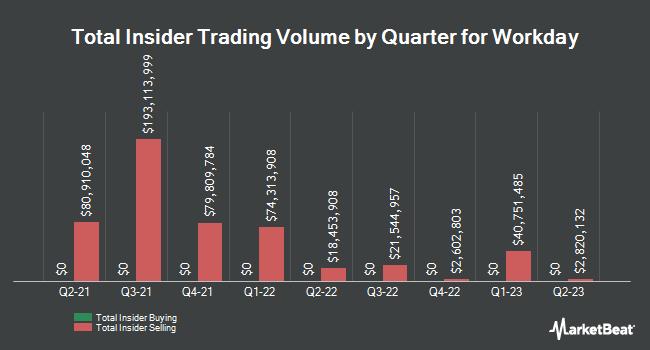 Insider Trading History for Workday (NASDAQ:WDAY)