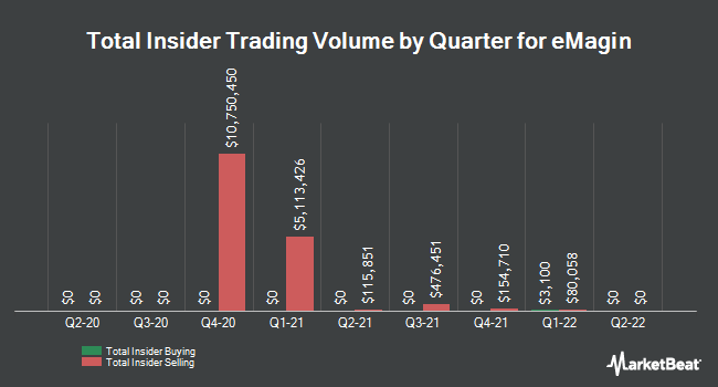 Insider Trades by Quarter for eMagin (NYSEAMERICAN:EMAN)