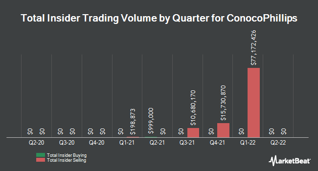 Insider Trades by Quarter for ConocoPhillips (NYSE:COP)