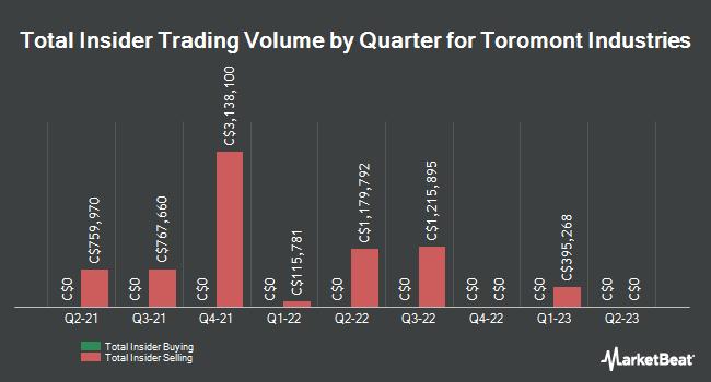 Insider Trades by Quarter for Toromont Industries (TSE:TIH)