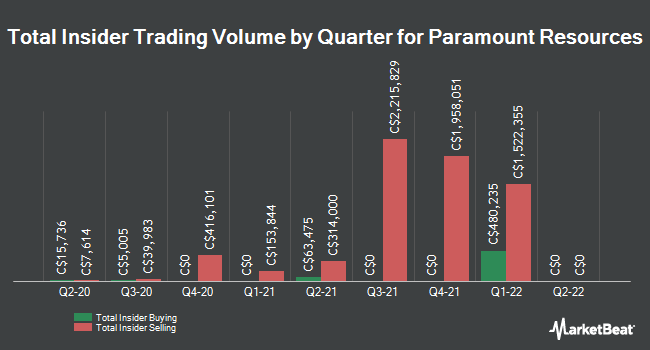 Insider Trading History for Paramount Resources (TSE:POU)