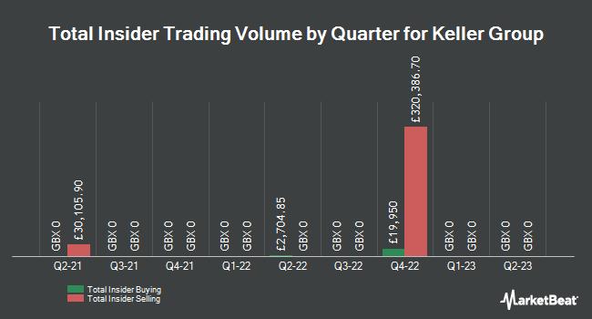 Insider Trading History for Keller Group (LON:KLR)