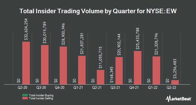Insider Trades by Quarter for Edwards Lifesciences (NYSE:EW)