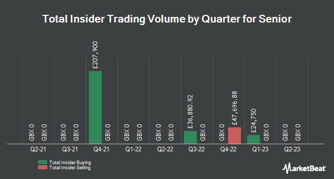 Insider Trades by Quarter for Senior (LON:SNR)