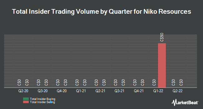 Insider Trades by Quarter for Niko Resources (TSE:NKO)