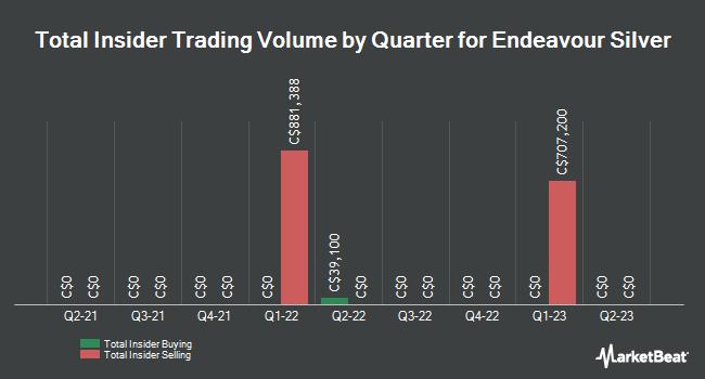 Insider Trading History for Endeavour Silver (TSE:EDR)