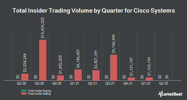 Insider Trades by Quarter for Cisco Systems (NASDAQ:CSCO)