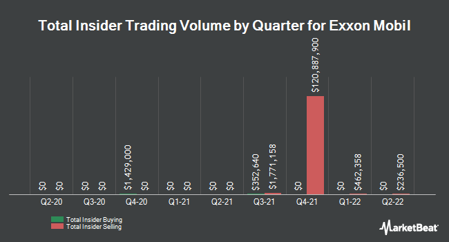 Insider Trades by Quarter for Exxon Mobil (NYSE:XOM)