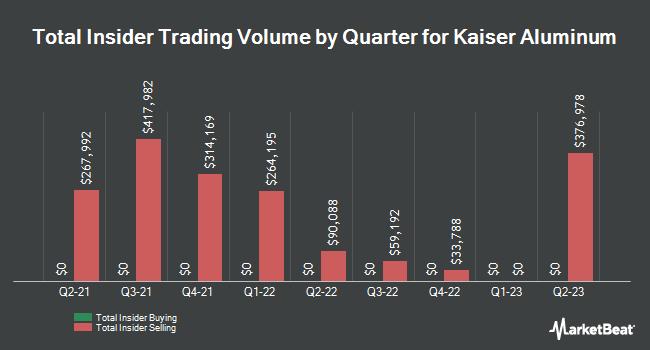 Insider Trades by Quarter for Kaiser Aluminum (NASDAQ:KALU)