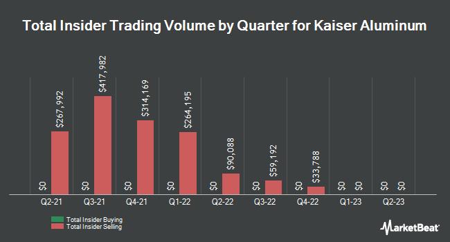 Insider Trading History for Kaiser Aluminum (NASDAQ:KALU)