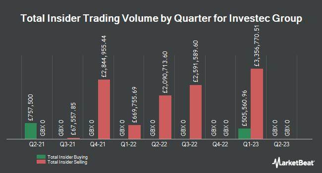 Insider Trades by Quarter for Investec (LON:INVP)
