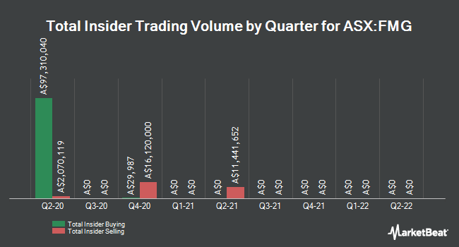 Insider Trades by Quarter for Fortescue Metals Group (ASX:FMG)