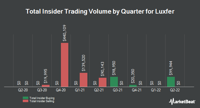 Insider Trading History for Luxfer (NYSE:LXFR)