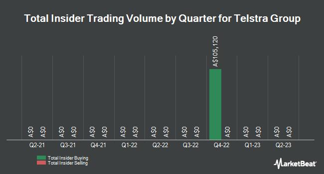 Insider Trading History for Telstra (ASX:TLS)