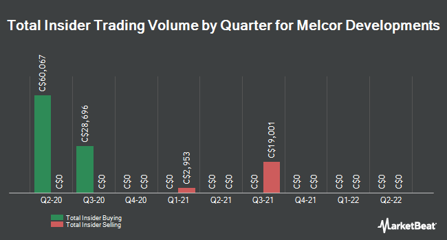Insider Trades by Quarter for Melcor Developments (TSE:MRD)