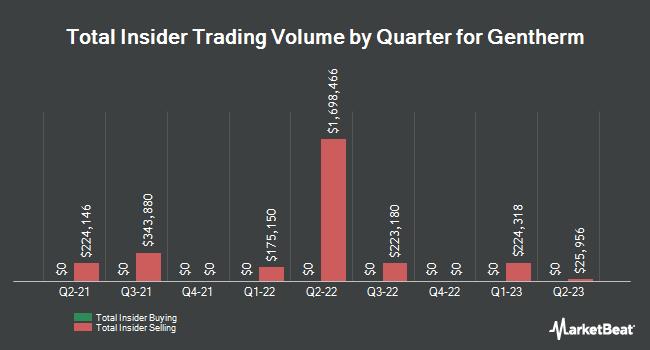 Insider Trades by Quarter for Gentherm (NASDAQ:THRM)