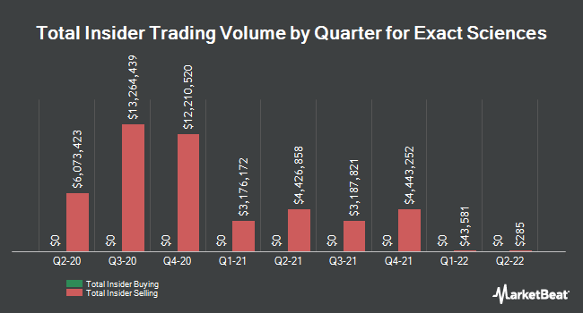 Insider Trades by Quarter for EXACT Sciences (NASDAQ:EXAS)