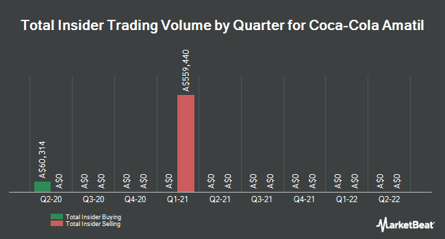 Insider Trading History for Coca-Cola Amatil (ASX:CCL)