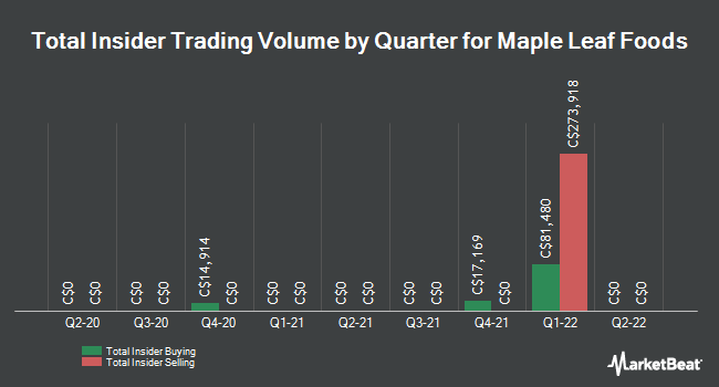 Insider Trades by Quarter for Maple Leaf Foods (TSE:MFI)