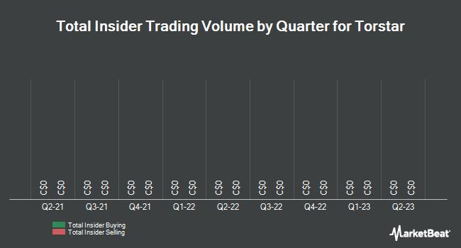 Insider Trades by Quarter for Torstar (TSE:TS.B)