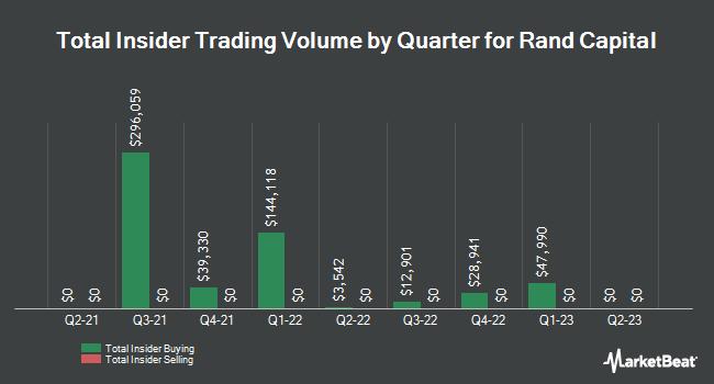 Insider Trading History for Rand Capital (NASDAQ:RAND)