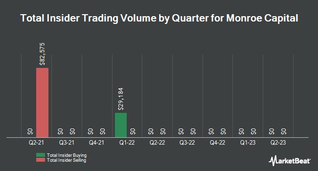 Insider Trades by Quarter for Monroe Capital (NASDAQ:MRCC)