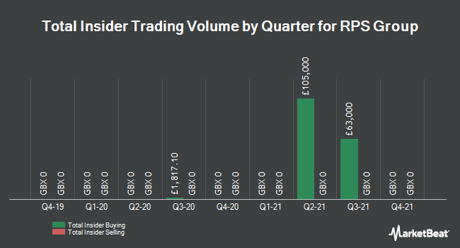 Insider Trades by Quarter for RPS Group (LON:RPS)