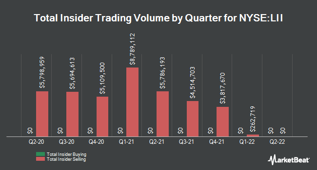 Insider Trades by Quarter for Lennox International (NYSE:LII)