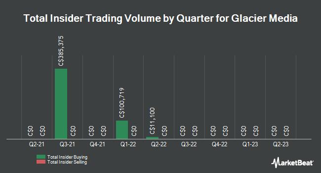 Insider Trades by Quarter for Glacier Media (TSE:GVC)