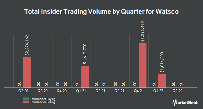 Insider Trades by Quarter for Watsco (NYSE:WSO)