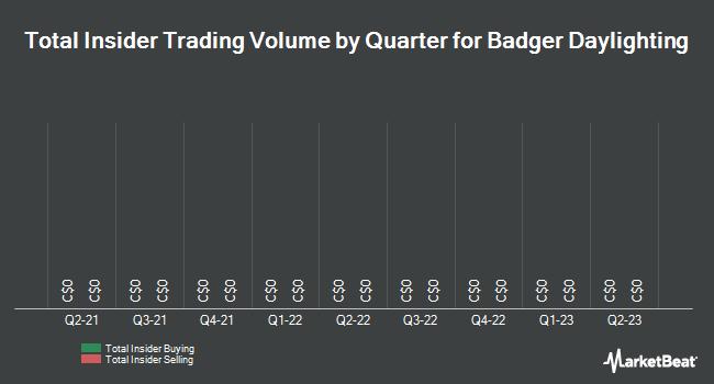 Insider Trading History for Badger Daylighting (TSE:BAD)