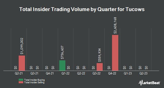 Insider Trading History for Tucows (NASDAQ:TCX)