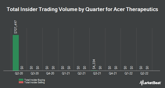 Insider Trades by Quarter for Acer Therapeutics (NASDAQ:ACER)