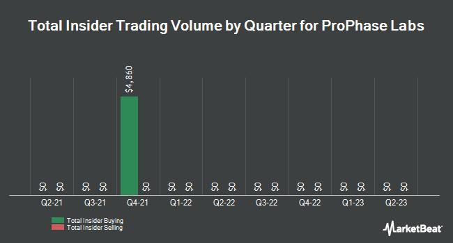Insider Trades by Quarter for ProPhase Labs (NASDAQ:PRPH)