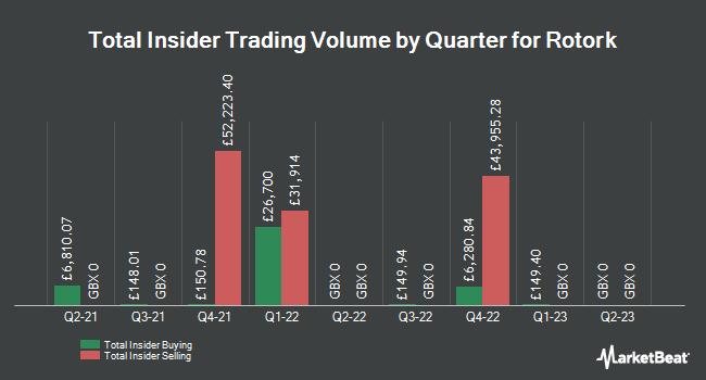Insider Trading History for Rotork (LON:ROR)