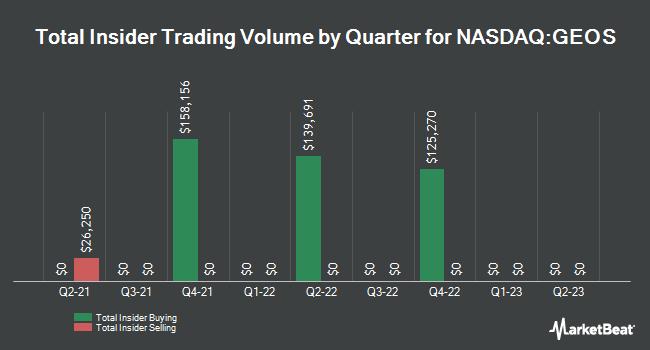 Insider Trades by Quarter for Geospace Technologies (NASDAQ:GEOS)