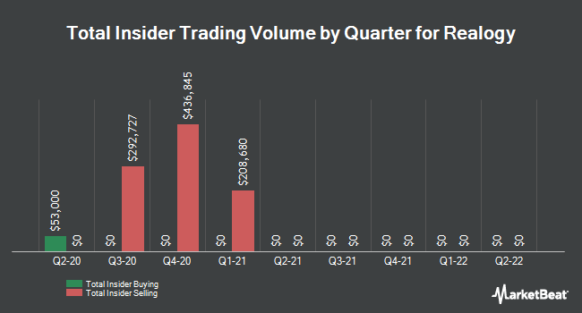 Insider Trades by Quarter for Realogy (NYSE:RLGY)