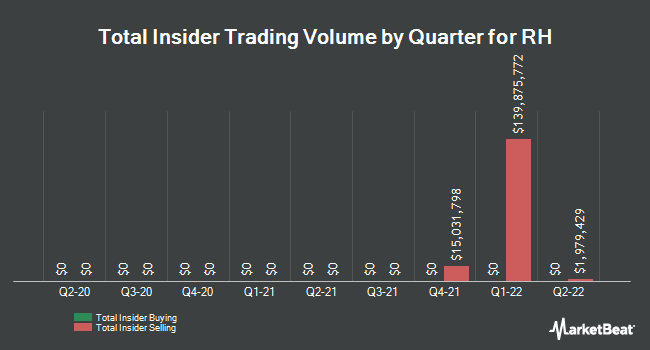 Insider Trades by Quarter for Restoration Hardware (NYSE:RH)