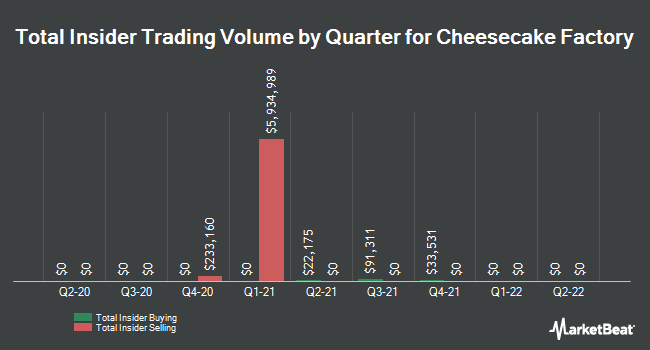 Insider Trades by Quarter for The Cheesecake Factory (NASDAQ:CAKE)