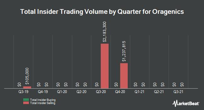 Insider Trading History for Oragenics (NYSEAMERICAN:OGEN)