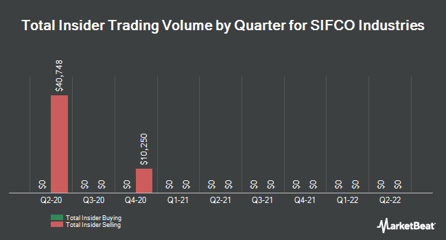 Insider Trades by Quarter for SIFCO Industries (NYSEAMERICAN:SIF)