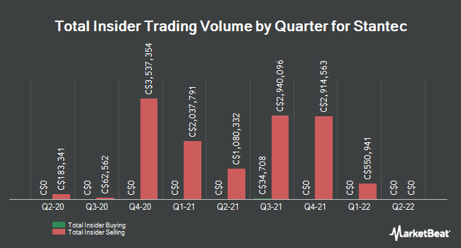 Insider Trades by Quarter for Stantec (TSE:STN)