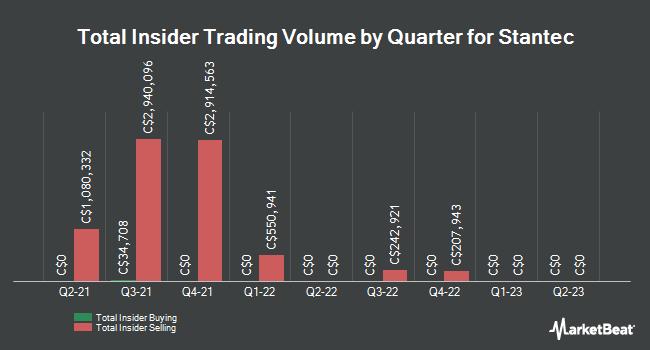Insider Trading History for Stantec (TSE:STN)