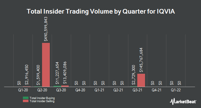 Insider Trades by Quarter for Iqvia (NYSE:IQV)