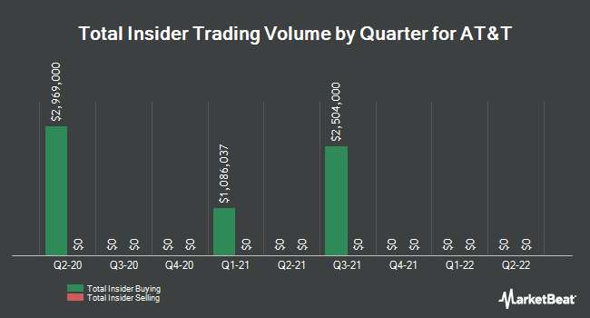 Insider Trades by Quarter for AT&T (NYSE:T)