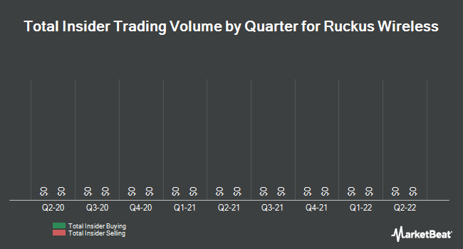 Insider Trades by Quarter for Ruckus Wireless (NYSE:RKUS)