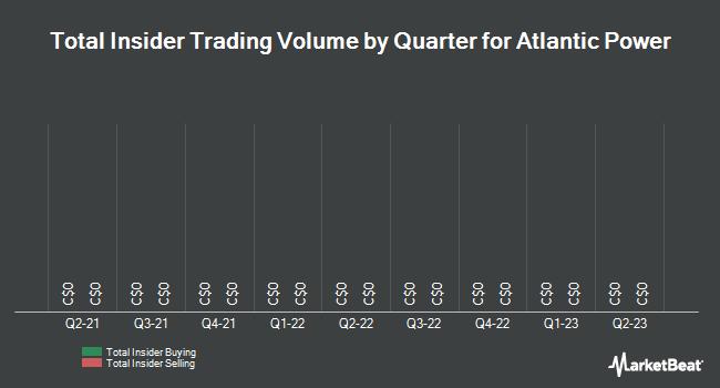 Insider Trades by Quarter for Atlantic Power Corp (TSE:ATP)