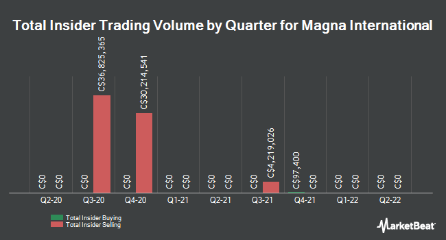 Insider Trades by Quarter for Magna International (TSE:MG)