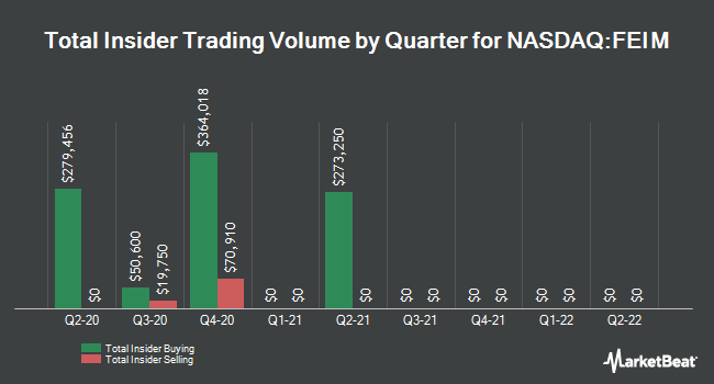 Insider Trades by Quarter for Frequency Electronics (NASDAQ:FEIM)